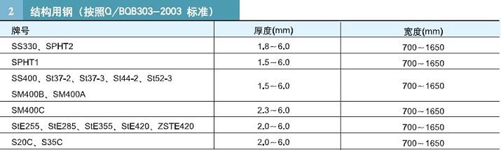 steel plate grade (1)